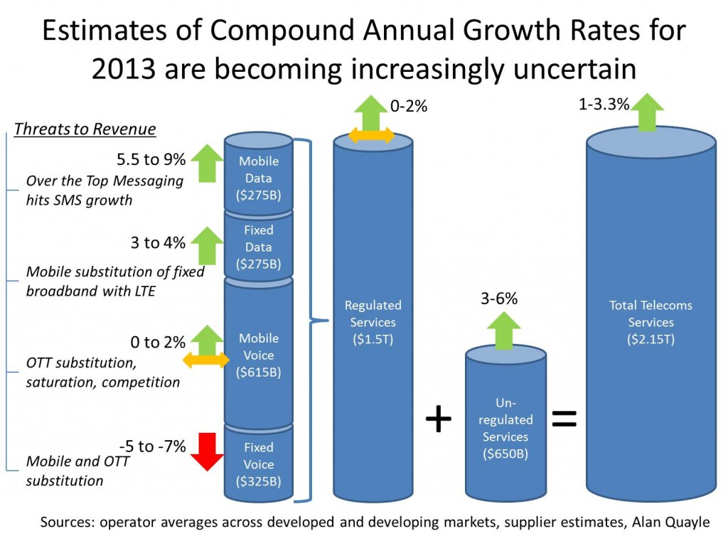 Estimates of Compound Annual Growth Rates for 2013 are becoming increasingly uncertain