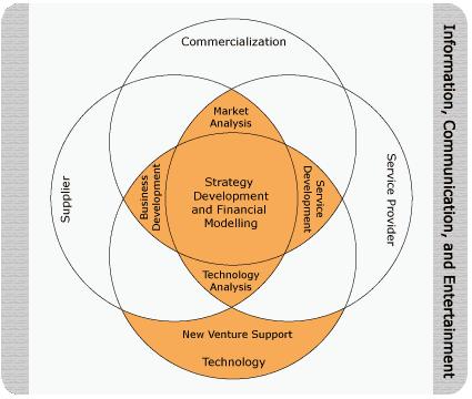Service Diagram