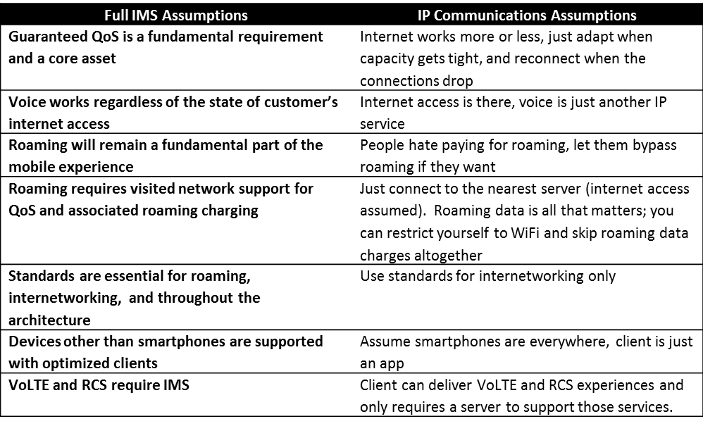 IMS and IP